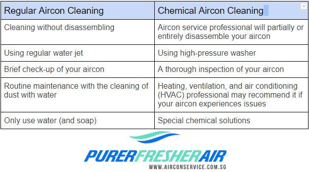 aircon regular cleaning vs chemical cleaning