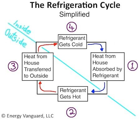 how does aircon work or the refrigeration cycle simplified