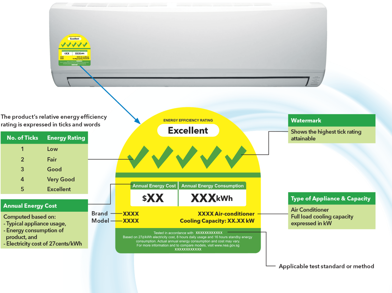 how to read energy label